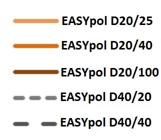 EASYpol polyester wool absorption value